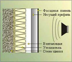 звукоизоляция стен Жигулевск